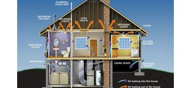 De ce este importanta ventilatia incaperilor